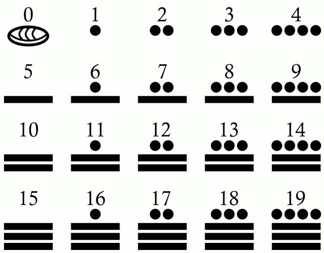 numeros mayas asi es merida