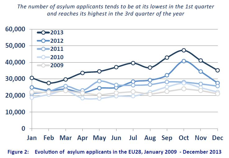 Source: EASO,  Annual Report: Situation of Asylum in the European Union 2013, Juillet 2014, p. 14