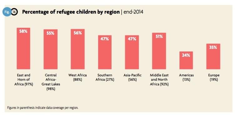 Pourcentage de réfugiés mineurs. Source: HCR