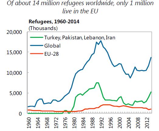 Répartition géographique des réfugies (page 10 du rapport).