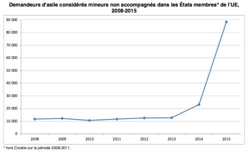 Statistiques_MNA_Eurostat