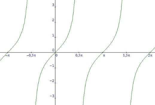 16/03/2019· grafik fungsi trigonometri dasar dapat dibagi menjadi beberapa grafik yaitu grafik fungsi y = sin x, y = tan x dan y = cos x. Grafik Fungsi Trigonometri Jw Jw Junior