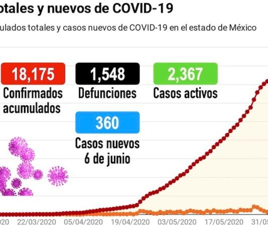 Coronavirus Edomex 060620