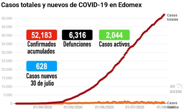 COVID19_Edomex_300720