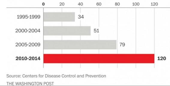 increase-foodborne-outbreaks
