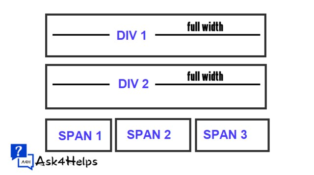 """difference between """"div"""" and """"span"""" elements"""