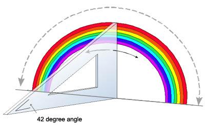 protractor rainbow