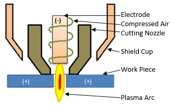 Main Components Of A Plasma Torch Cutting Tip