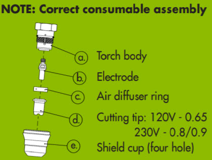 Consumable Assembly