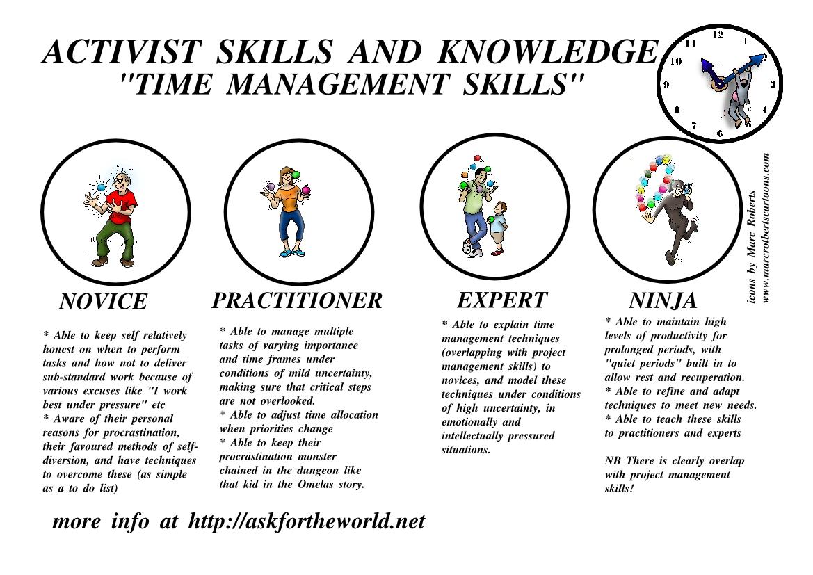 Level Indicator Time Management Skills
