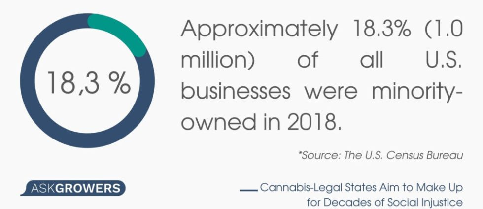 Cannabis Businesses Owners