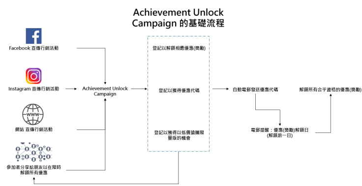 Achievement_Unlock_Flow