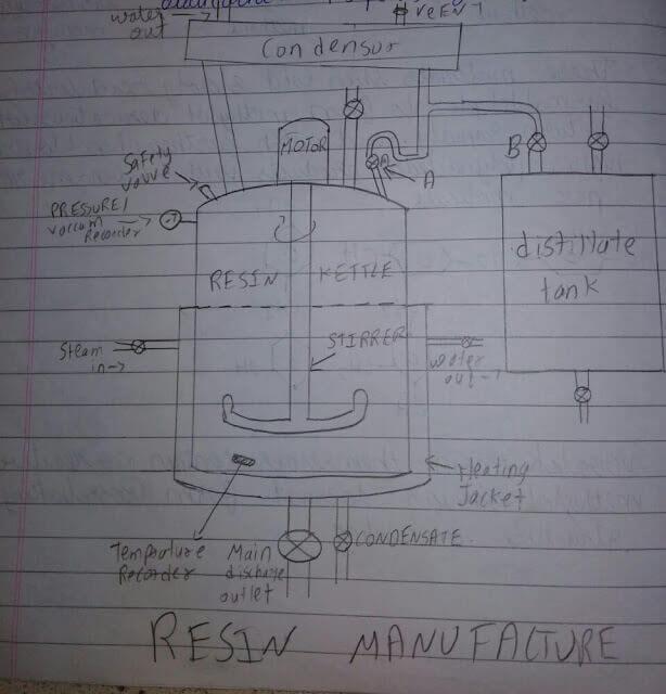 Phenol formaldehyde Novolak