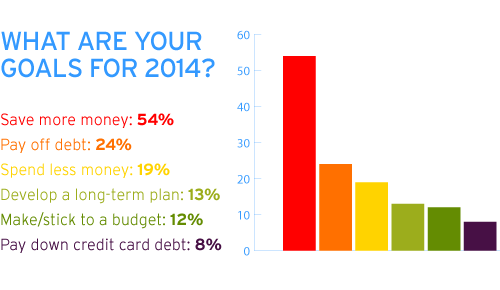 primerica financial goals 2014