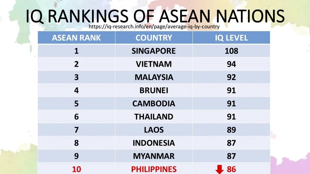 Hello ASEAN IQ Level