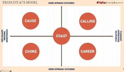 visual presentation of career or calling
