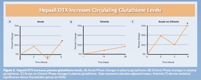 hepasil study glutathione chart