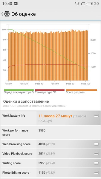 Meizu M3 Note Review - PC Mark battery test