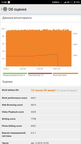 Xiaomi Mi Max Review - PC Mark battery test
