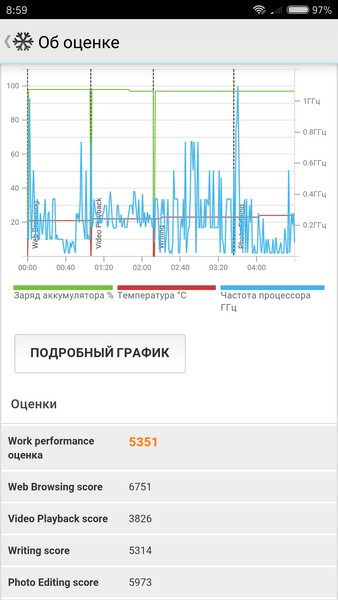 Xiaomi Redmi Pro Review - PCMark