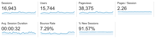 Screenshot of blog stats