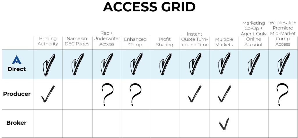 Direct Access vs Producer Code