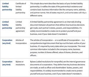 Chart detailing extra documents and procedures to get state ID