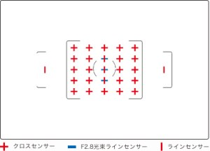K-3における測距点