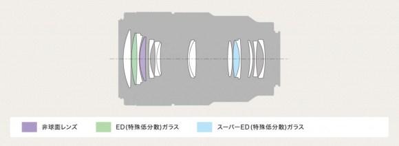 y_SEL90M28G_lenscomposition