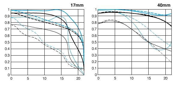 EF17-40mm F4L USM-mtf