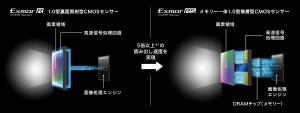 y_RX10M3_ExmorR_ExmorRS
