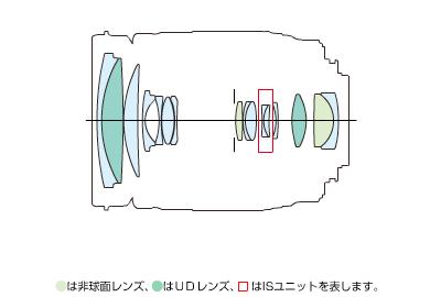 EF-S18-200mm F3.5-5.6 IS-lens