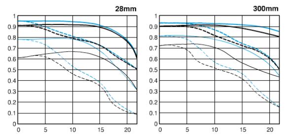 EF28-300mm F3.5-5.6L IS USM-mtf