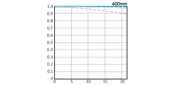 EF400mm F4 DO IS II USM-mtf