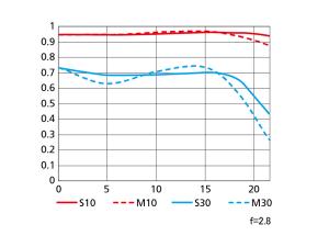 AF-S VR Micro-Nikkor 105mm-mtf
