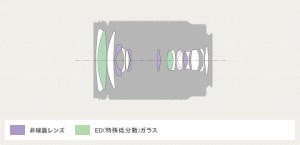E 18-200mm F3.5-6.3 OSS LE-lens