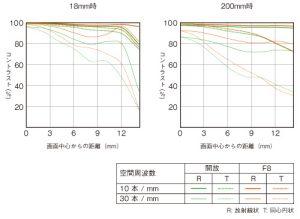 E 18-200mm F3.5-6.3 OSS LE-mtf