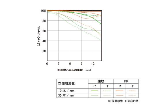 E 30mm F3.5 Macro-mft