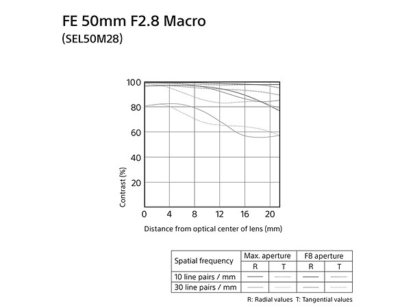 fe 50mm f2.8 macro-mtf