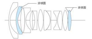 10-5mm-f0-95-lens