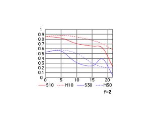 ai-af-nikkor-35mm-mtf