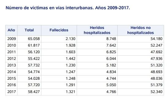 siniestralidad vial en 2018 Víctimas interurbanas 2009-2017