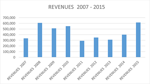 graphic-revenues2007-2015
