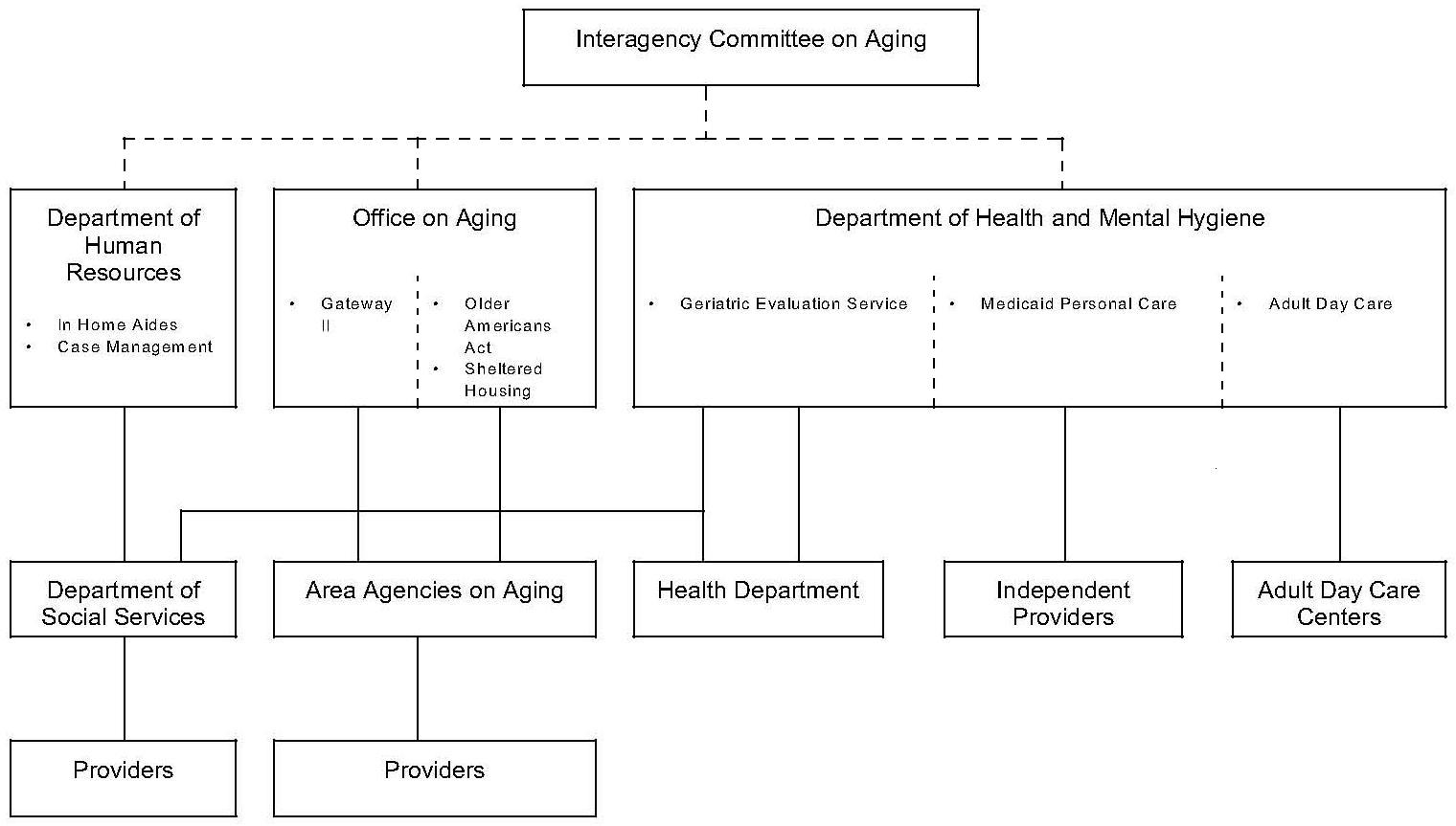 State Long Term Care Reform Development Of Community Care Systems In Six States Final Report