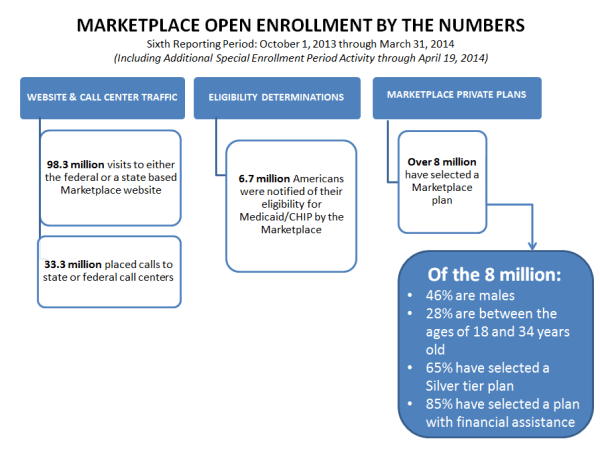 Health Insurance Marketplace: Summary Enrollment Report ...