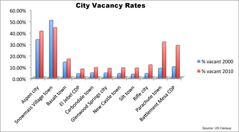 City Vacancy Rates