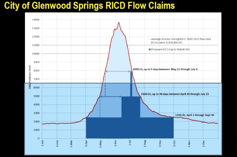 A graphic presented to the Glenwood Springs city council in December showing the size and timing of the city's water right application on the Colorado River. The large dark blue block at the bottom represents a seasonal base line flow of 1,250 cfs. The smaller block on top represents 46 days at 2,500, the narrow dark blue spike is 5 days at 4,000 cfs.