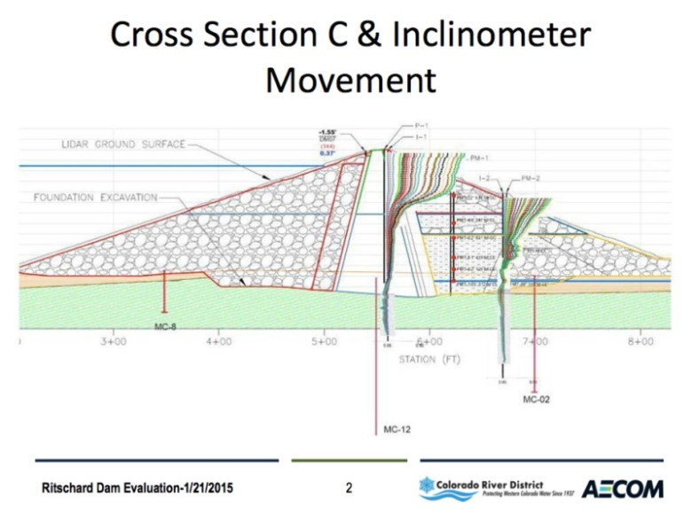 A graphic from a presentation by engineers from AEM on Jan. 21, 2015 shows the recorded movement at the Ritschard Dam.
