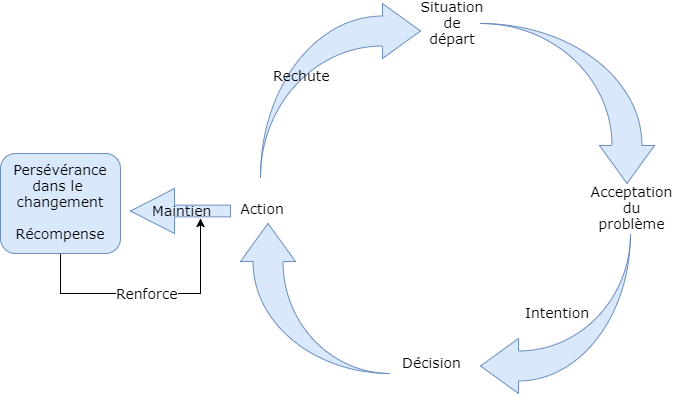 Diagramme du changement (2)