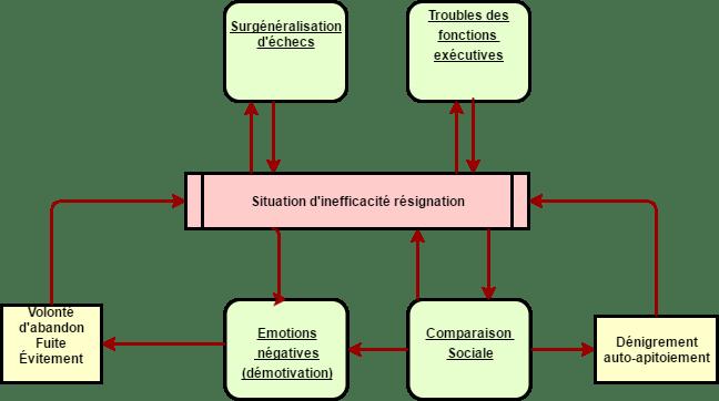 Sentiment d'efficacité affaibli (2)